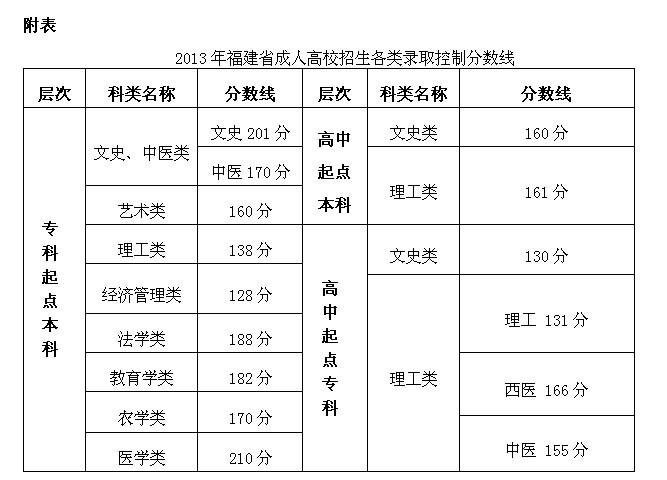 2013年福建省成人高校招生录取控制分数线划