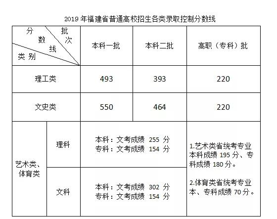 2019年福建普通高校招生各类录取控制分数线公布