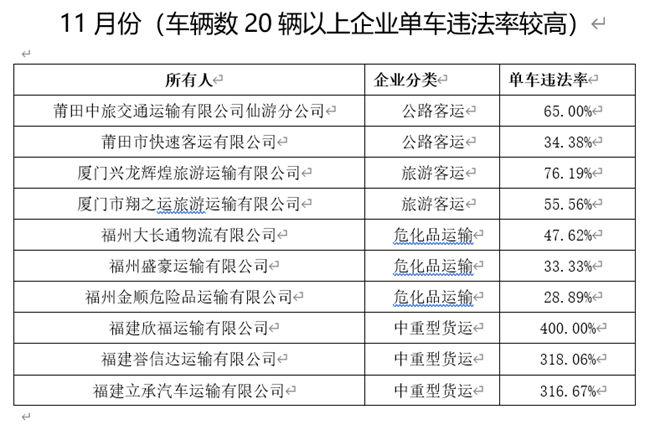 """福建交警公布11月份全省道路运输企业""""红黑榜"""""""